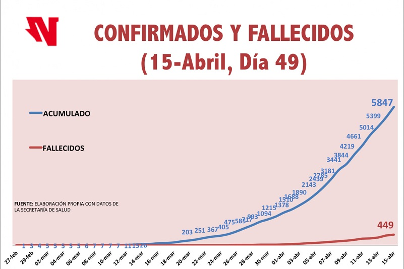 CIFRAS QUE APRESURAN LA FASE MÁS DIFÍCIL PARA MÉXICO DEL COVID-19