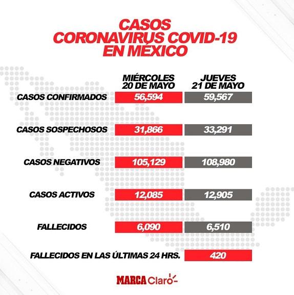 PERECEN 35 ENFERMOS DE COVID-19 CADA DOS HORAS