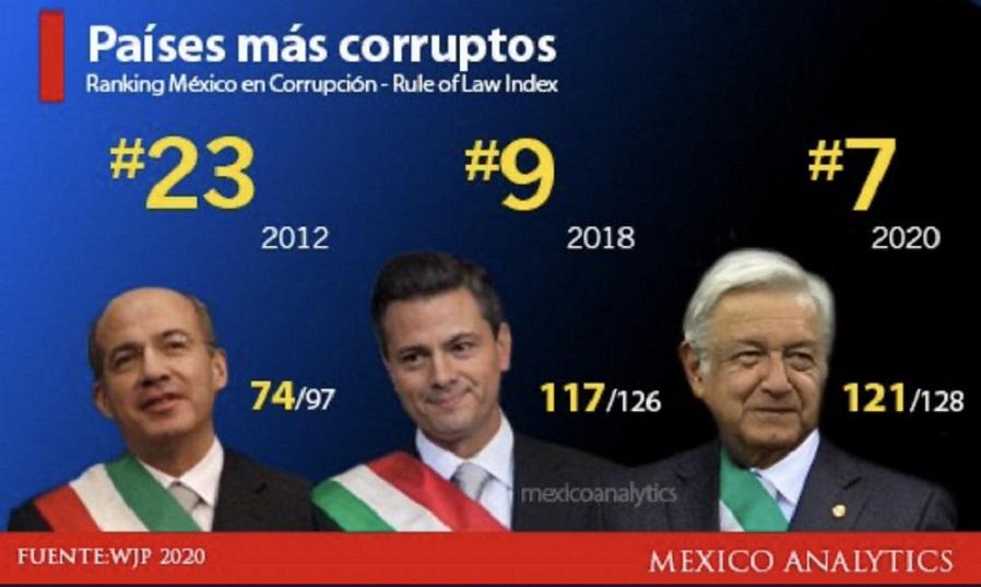 EN TELA DE JUICIO, CREDIBILIDAD DE CRUZADA ANTICORRUPCIÓN EN MÉXICO